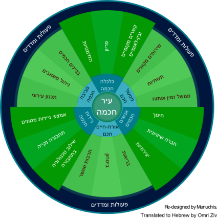 Smart City Wheel - Hebrew