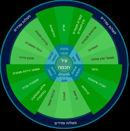 Smart City Wheel - Hebrew