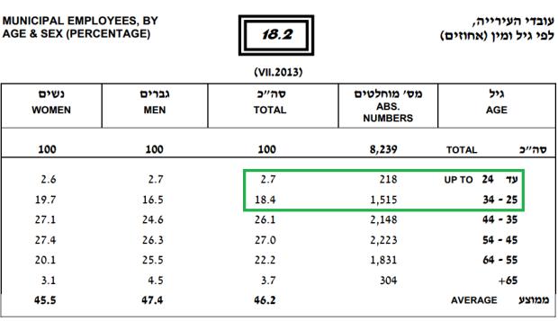 עובדי העירייה,  לפי גיל ומין (אחוזים) מתוך השנתון הסטטיסטי של תל-אביב-יפו לשנת 2013